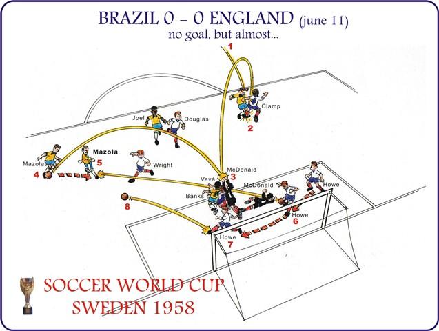 Brazil 0 x 0 England