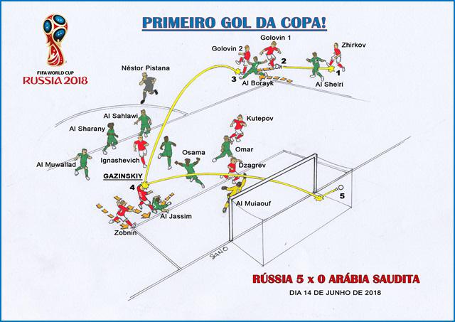Copa 2018 - Gazinskiy - Rússia 5 x 0 Egito
